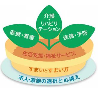 保護中: 【考察】地域包括ケアシステム5つの構成要素の優先順位