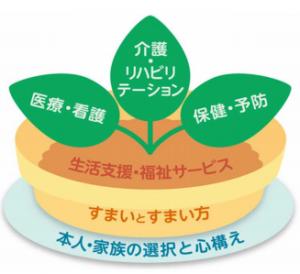 5構成要素