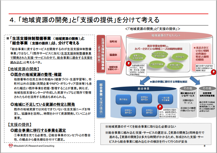 総合事業への移行のイメージ/三菱UFJリサーチ&コンサルティング・メモ2