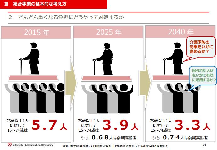 新しい総合事業における移行戦略のポイント解説 (中間報告)/三菱UFJリサーチ&コンサルティング1